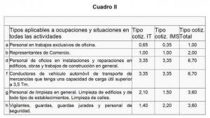 incorrecta-cotizacion-a-la-seguridad-social-transportistas